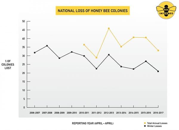 график гибели пчёл